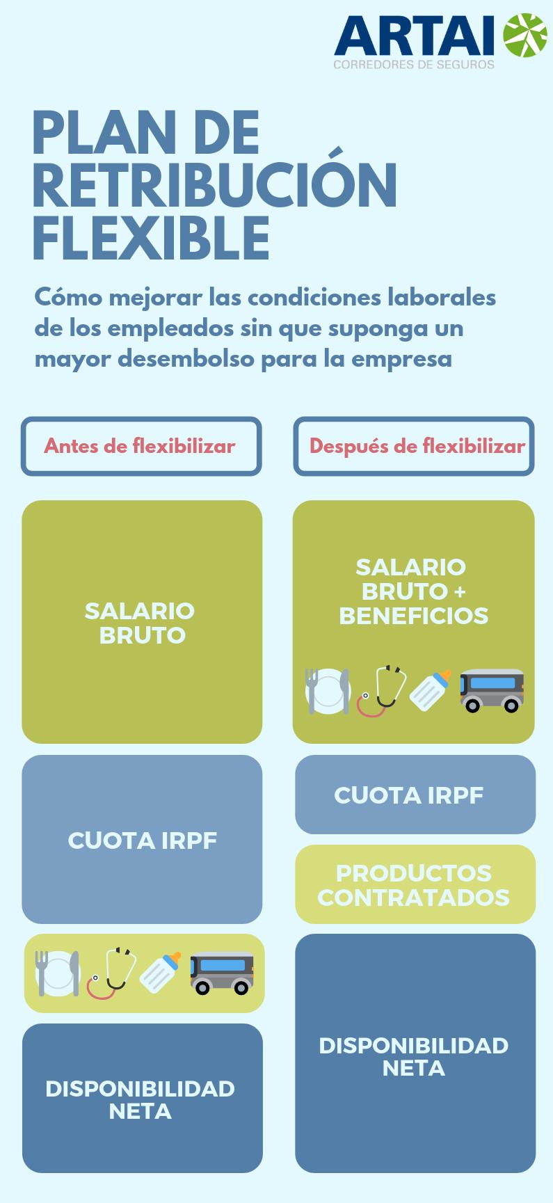 Inforgrafía Plan de Retribución Flexible